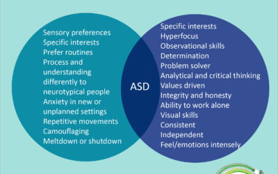 Two sides to every coin – ASD